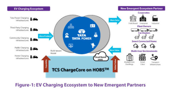 Bringing India's first public electric vehicle charging network online with TCS ChargeCore on HOBS 6