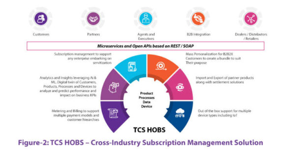 Bringing India's first public electric vehicle charging network online with TCS ChargeCore on HOBS 7