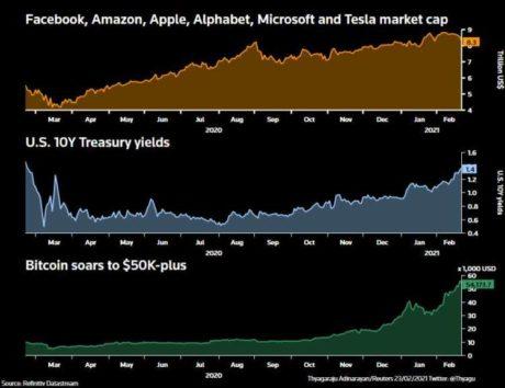 Analysis: Bubbles, bubbles bound for trouble? 10