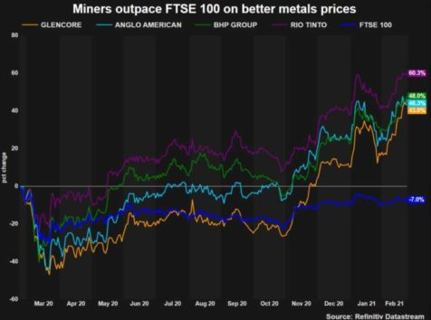 Commodity prices boost Anglo American in 2020 after COVID-19 hit 4