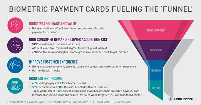 Can banks acquire customers with biometric payment cards? 4