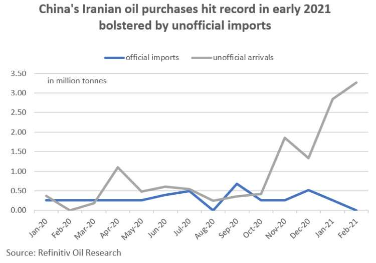 GRAPHIC: China's Iranian oil purchases hit record in early 2021 - https://fingfx.thomsonreuters.com/gfx/ce/yzdvxwmdapx/China's%20Iranian%20oil%20purchases.jpg