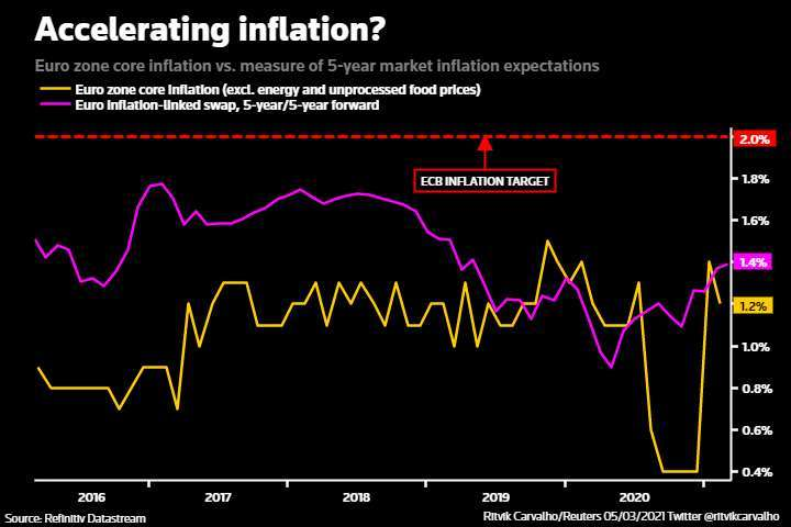 GRAPHIC: Accelerating inflation? - https://fingfx.thomsonreuters.com/gfx/mkt/xklpyoanepg/Pasted%20image%201614935479592.png