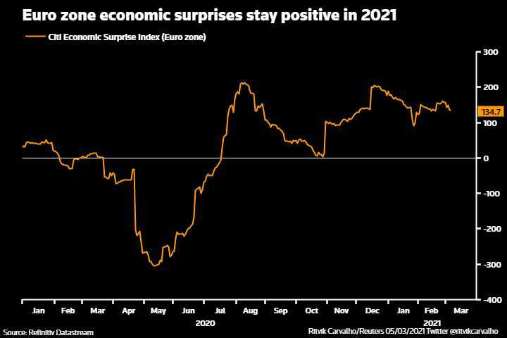 GRAPHIC: Euro zone economic surprises stay positive in 2021 - https://fingfx.thomsonreuters.com/gfx/mkt/azgvoeonevd/Pasted%20image%201614940271780.png