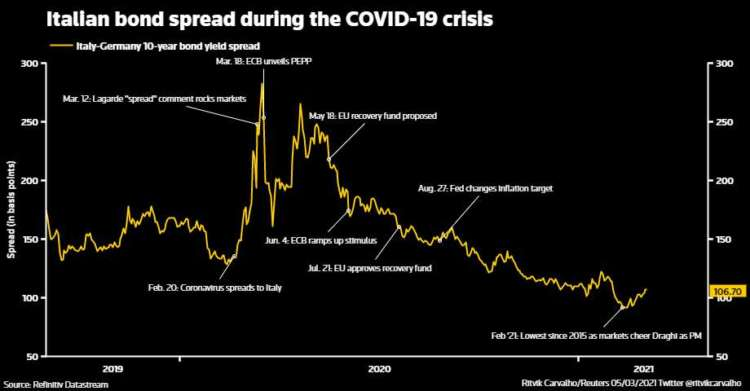 GRAPHIC: Italian bond spread during the COVID-19 crisis - https://fingfx.thomsonreuters.com/gfx/mkt/nmopazeqwva/Pasted%20image%201614938296002.png