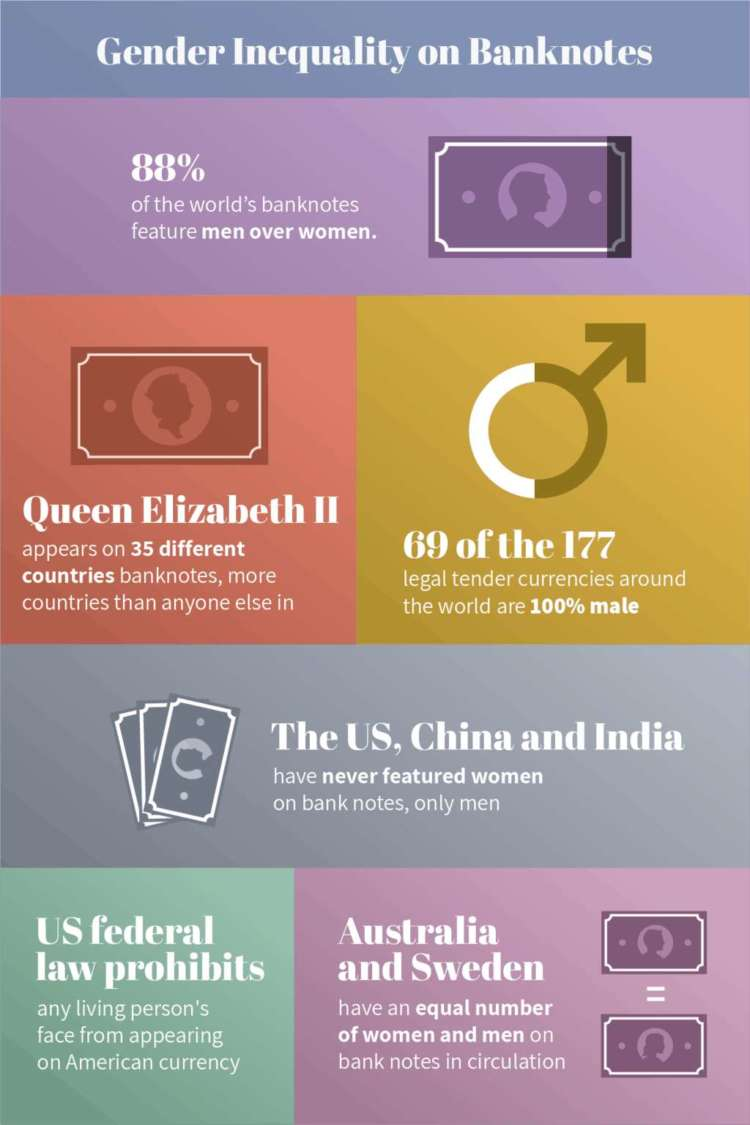 New banknotes designed to highlight the 88% gender gap on global currency for International Women's Day 22