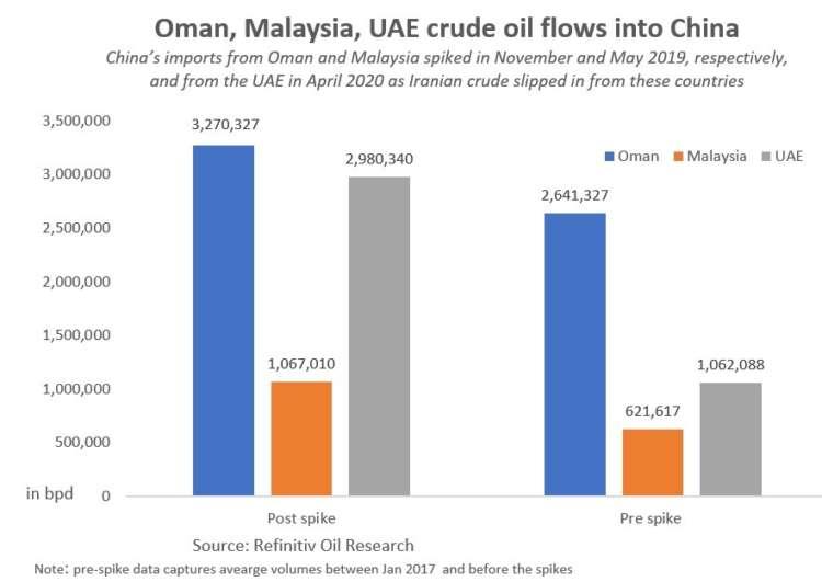 GRAPHIC: Oman, Malaysia UAE crude flows to China - https://fingfx.thomsonreuters.com/gfx/ce/gjnpwzmwrvw/OmanMalaysiaUAEcrudetoChina.jpg