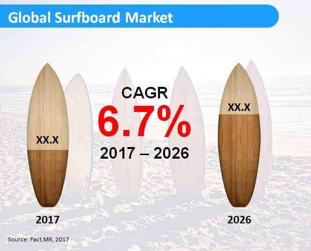 Electric Surfboard Market – U.S. is estimated to hold a hefty 71% share of the North America market 3
