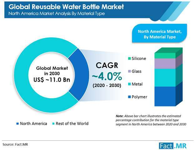 Top Key Companies of Reusable Water Bottle are Camelbak Products LLC., Brita GmbH, Klean Kanteen, Inc., Tupperware Brands Corp. 3