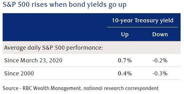 Can equities tolerate higher bond yields? 1