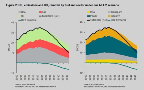 Oil to hit $40 by 2030 if climate goals are met - consultancy 4