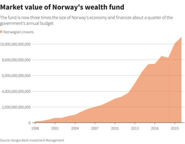 Norway wealth fund makes first investment in renewable energy project 4