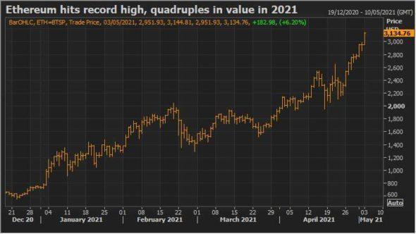Stocks rally as investors eye economic rebound, gold gains 4