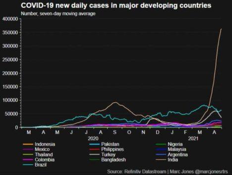Stocks Fall Amid Falling Nasdaq, Dollar Rises Above 3