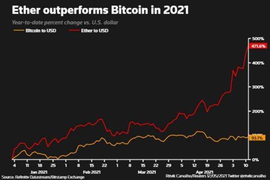 Digital coin ether hits record high as 2021 gains near 500% 4