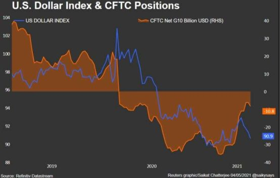 Dollar climbs as risk appetite fades, after Yellen's comments on rates 4