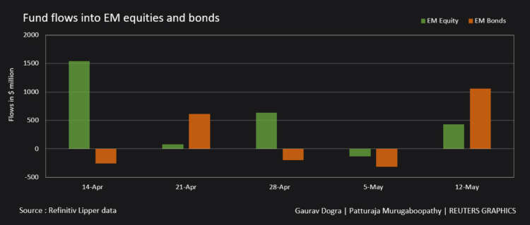 Graphic: Fund flows into EM equities and bonds