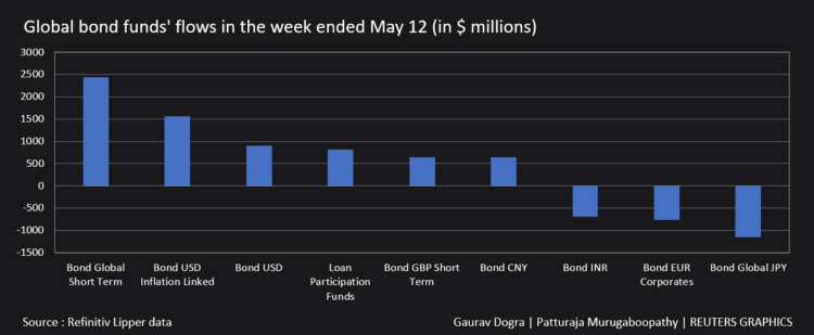 Graphic: Global bond funds flows in the week ended May 12