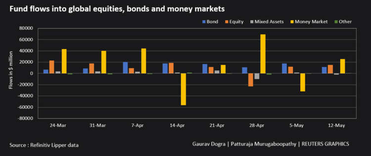Graphic: Fund flows into global equities bonds and money markets,