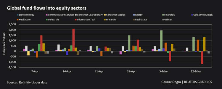 Graphic: Global fund flows into equity sectors