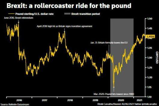 Sterling ticks higher on surprise inflation surge 4