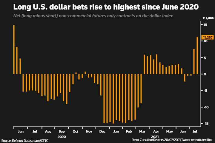 Warning signs for global recovery as Delta dims outlook 13