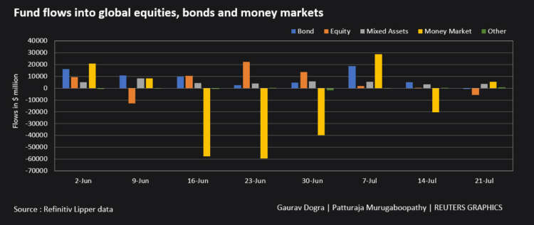 Global equity funds post outflows on virus worries - Lipper 10