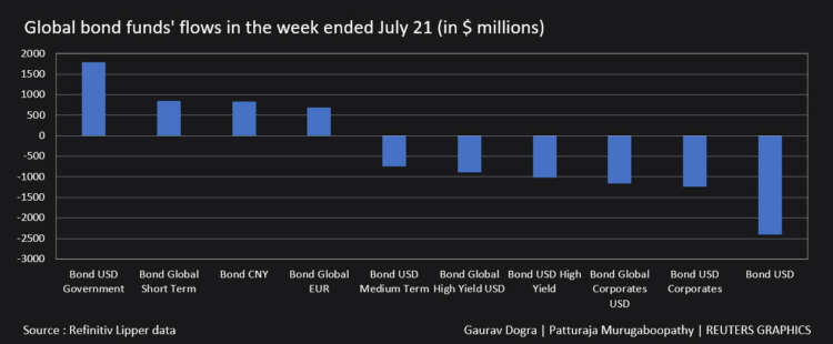 Global equity funds post outflows on virus worries - Lipper 13