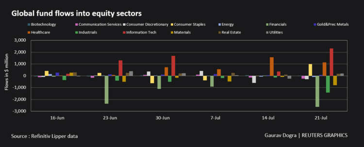 Global equity funds post outflows on virus worries - Lipper 11
