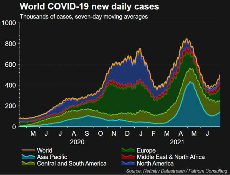 Stocks on worst run in 18-months amid global COVID-19 surge 46