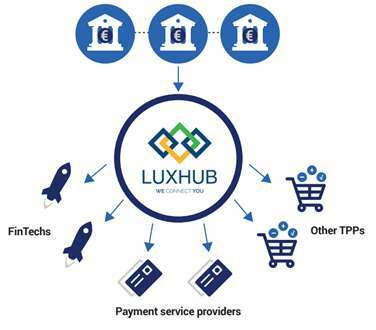 LUXHUB and Axway case study 7