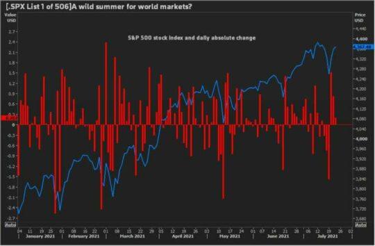 U.S. stock markets, treasury yields perk up, oil falters as choppy week winds down 4