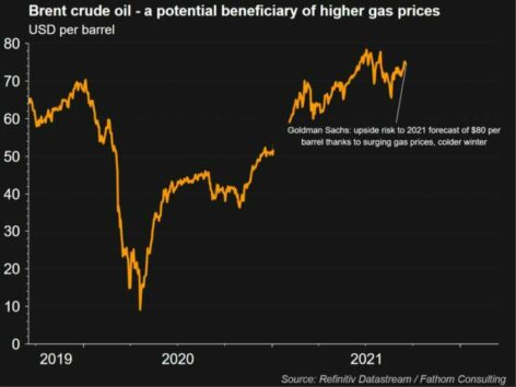 Gas price surge, just one more headwind for world economy 11