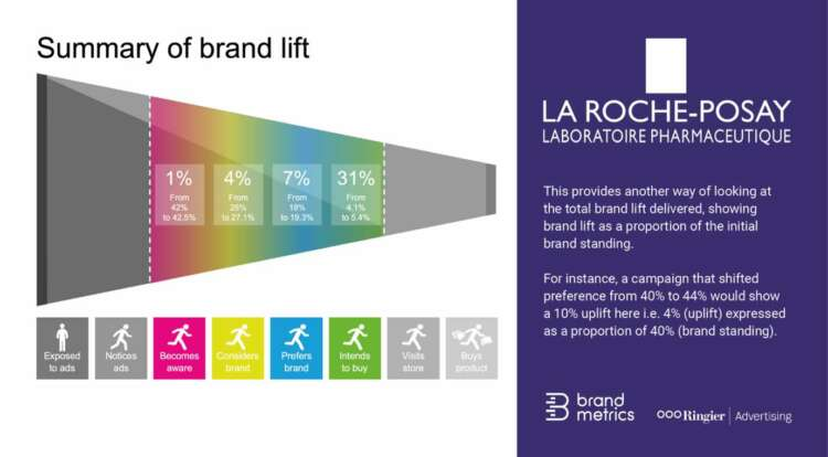 Ringier Advertising Partners With Brand Metrics To Deliver Brand Uplift Measurement On Leading Brand Campaigns 46